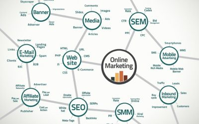 Little effort, big results. What online marketing strategies do you need for business success?